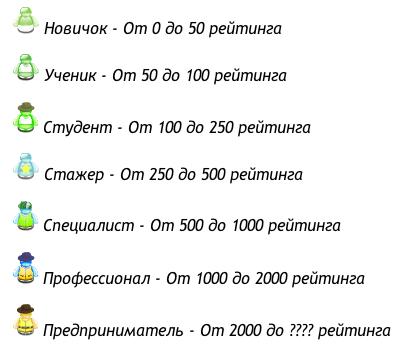 Рейтинг на WMmail