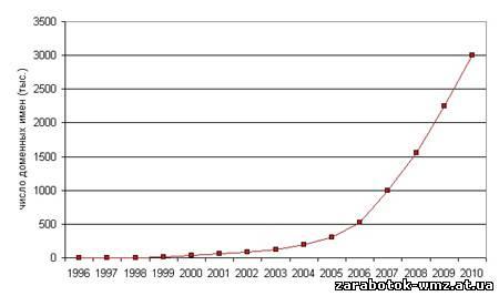 Темпы роста российского домена